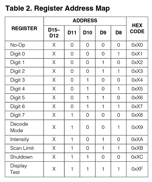 MAX7219 Registers and Commands