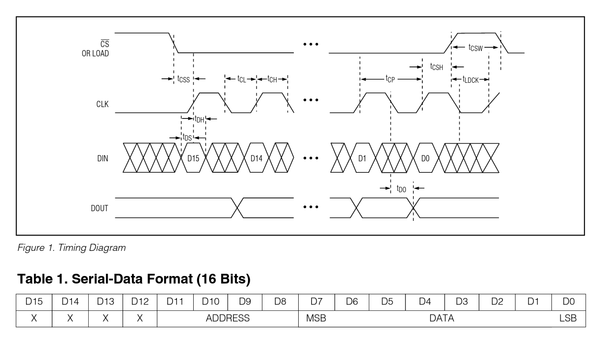 MAX7219 Timing Diagram