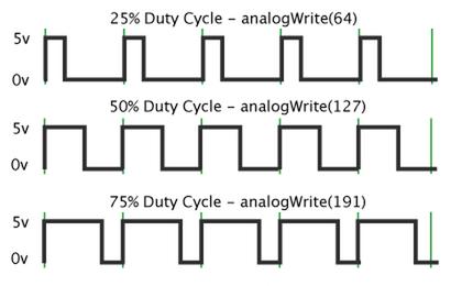 PWM Diagram