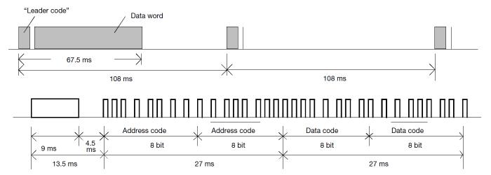 NEC Transmission Code