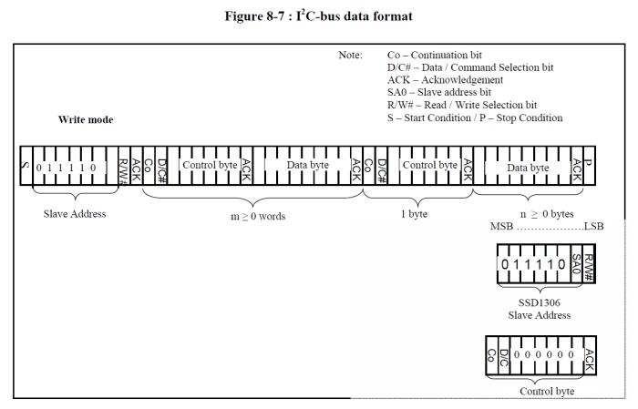 SSD1306 I2C Write data